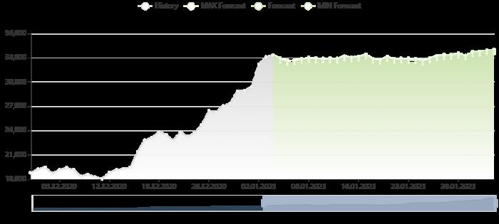 比特幣價格預測 4/1/2021