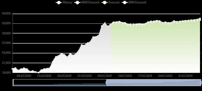 比特幣價格預測 5/1/2021