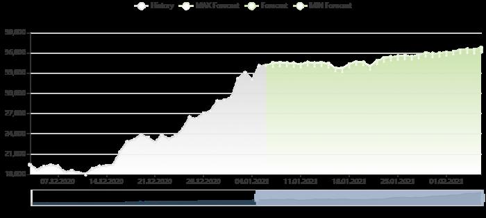 比特幣價格預測 6/1/2021