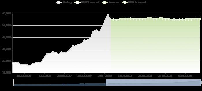 比特幣價格預測 8/1/2021