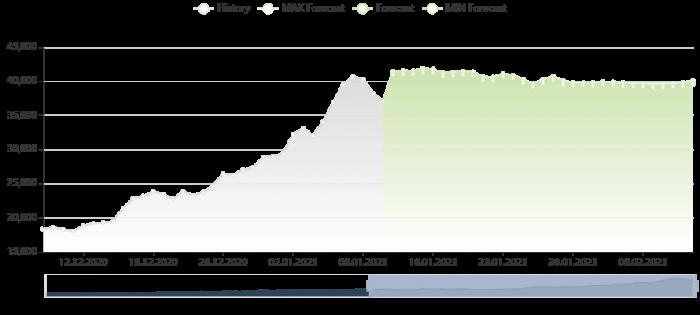 比特幣價格預測 11/1/2021