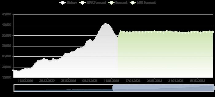 比特幣價格預測 12/1/2021