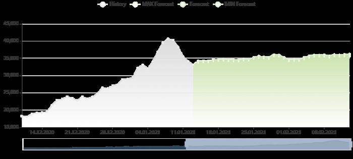 比特幣價格預測 13/1/2021