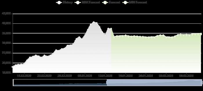 比特幣價格預測 14/1/2021