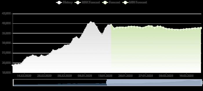 比特幣價格預測 15/1/2021