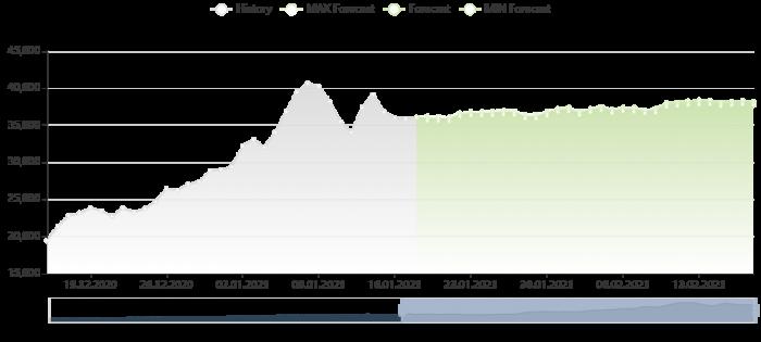比特幣價格預測 18/1/2021