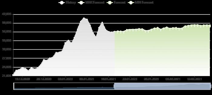 比特幣價格預測 19/1/2021