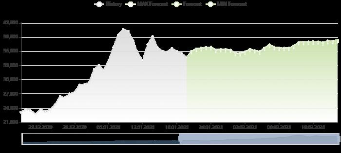 比特幣價格預測 21/1/2021