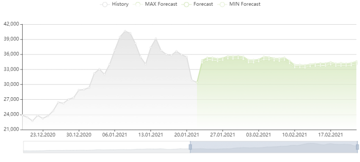 比特幣價格預測 22/1/2021
