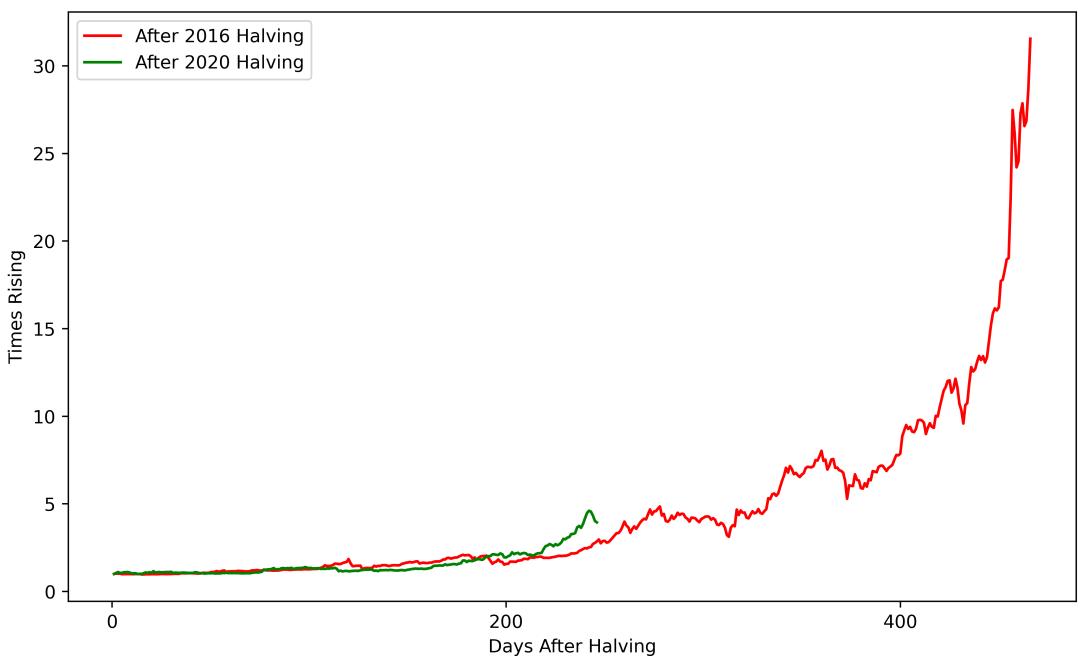 回落20%只是技術性調整,比特幣走勢同上個減半週期仍契合