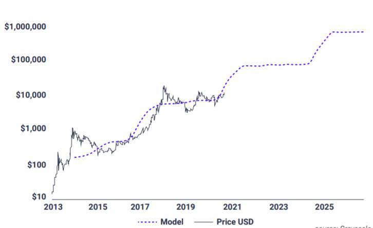 """021年比特币投资概览:一季度或达到5.5万美元"""""""