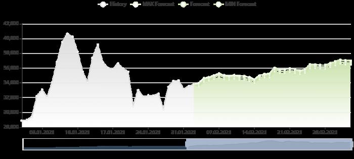 比特幣價格預測 2/2/2021