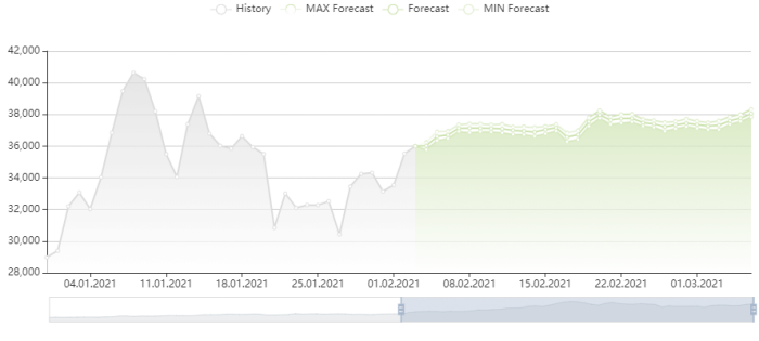 比特幣價格預測 3/2/2021