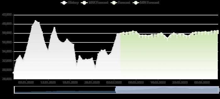 比特幣價格預測 4/2/2021