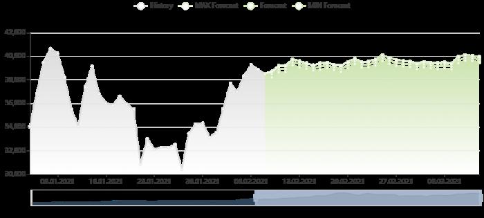 比特幣價格預測 8/2/2021