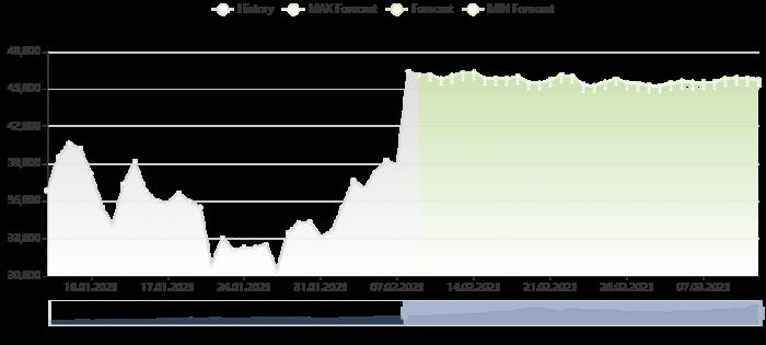 比特幣價格預測 9/2/2021