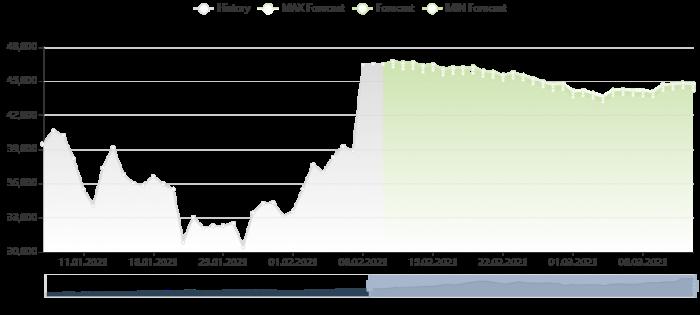 比特幣價格預測 10/2/2021