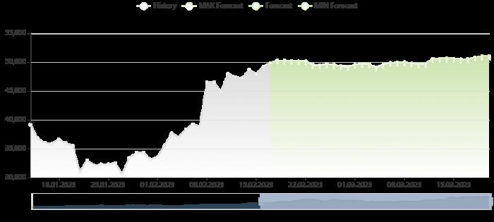 比特幣價格預測 17/2/2021