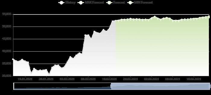 比特幣價格預測 18/2/2021