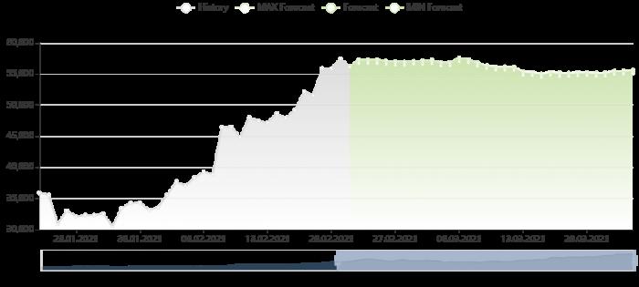 比特幣價格預測 22/2/2021