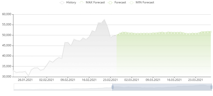 比特幣價格預測 25/2/2021