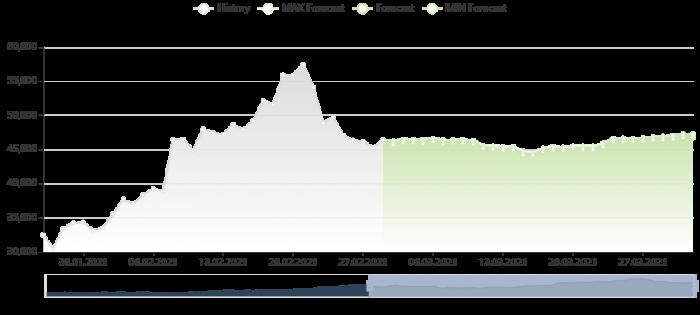 比特幣價格預測 1/3/2021