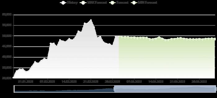 比特幣價格預測 2/3/2021