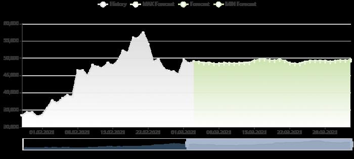 比特幣價格預測 3/3/2021
