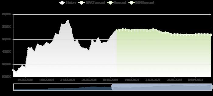 比特幣價格預測 9/3/2021