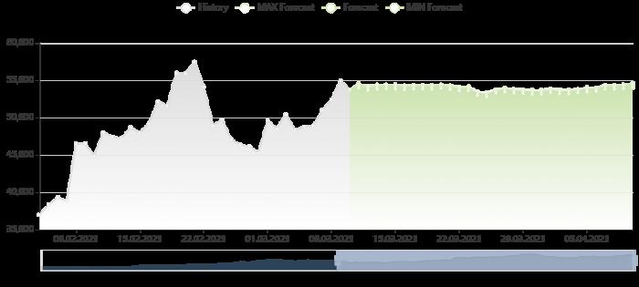 比特幣價格預測 10/3/2021