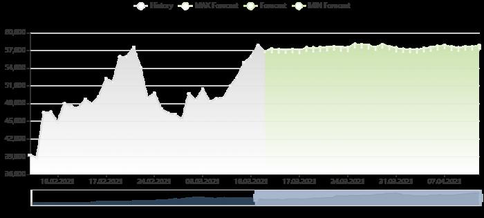 比特幣價格預測 12/3/2021