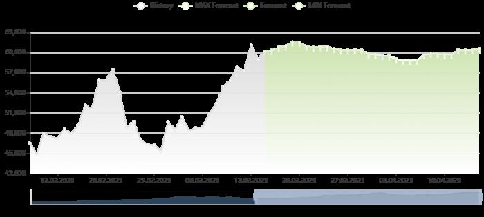 比特幣價格預測 15/3/2021