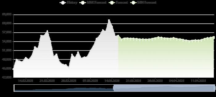 比特幣價格預測 16/3/2021