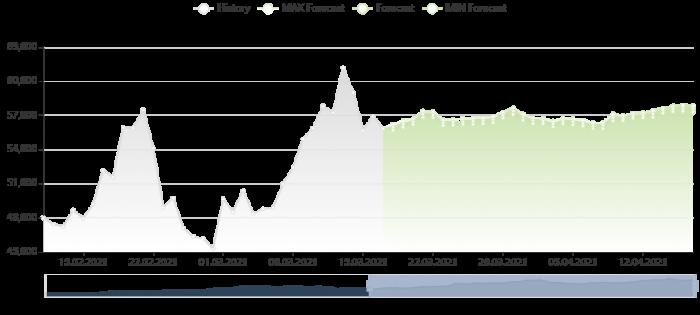 比特幣價格預測 17/3/2021