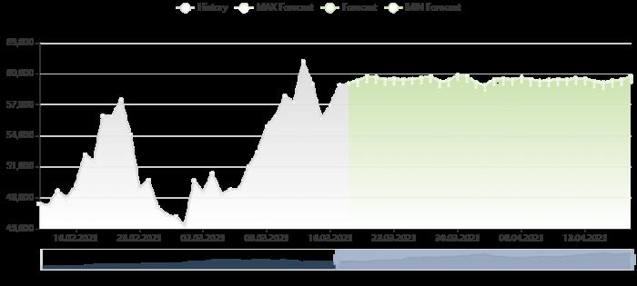 比特幣價格預測 18/3/2021