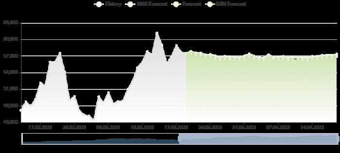 比特幣價格預測 19/3/2021