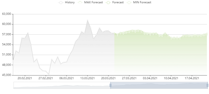 比特幣價格預測 22/3/2021