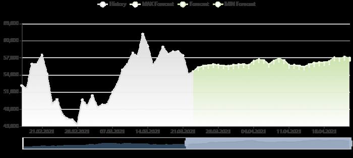 比特幣價格預測 23/3/2021