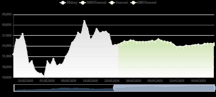 比特幣價格預測 24/3/2021