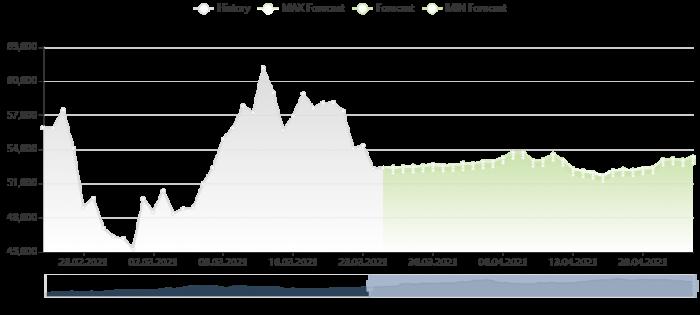 比特幣價格預測 25/3/2021