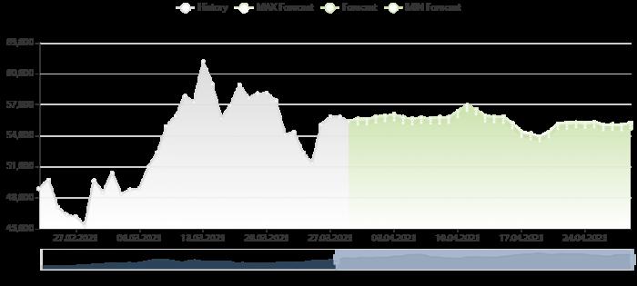 比特幣價格預測 29/3/2021