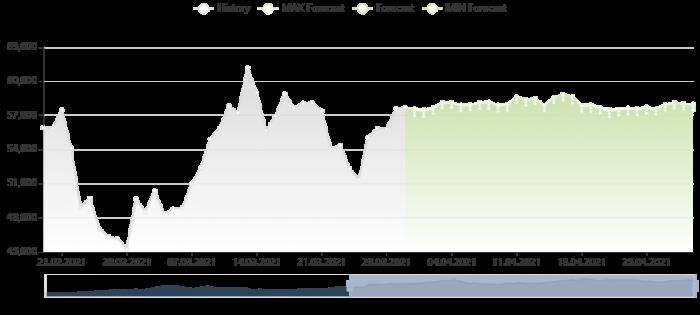 比特幣價格預測 30/3/2021