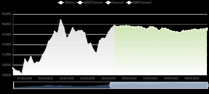 比特幣價格預測 31/3/2021