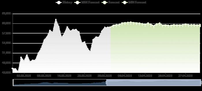 比特幣價格預測 1/4/2021