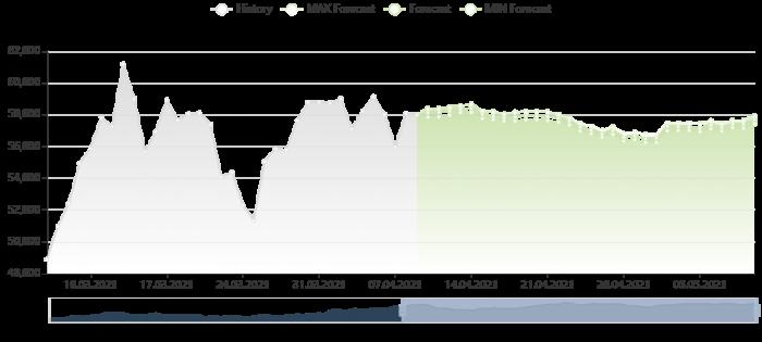 比特幣價格預測 9/4/2021