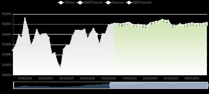 比特幣價格預測 12/4/2021