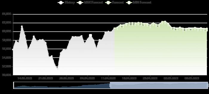 比特幣價格預測 13/4/2021