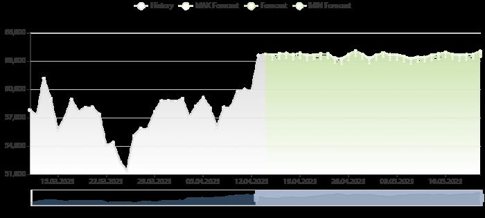 比特幣價格預測 14/4/2021