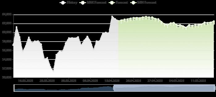 比特幣價格預測 15/4/2021
