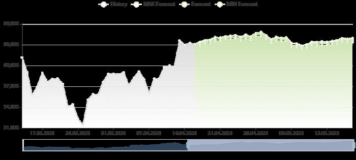 比特幣價格預測 16/4/2021